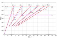 2nd-fit-rs_6mt_5mt_gear-ratio_hikaku.PNG