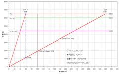 3rd-vits_ncp131_cvt_gear-ratio.PNG