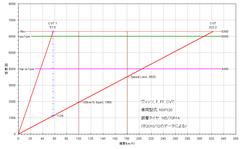 3rd-vits_nsp130_cvt_gear-ratio.PNG