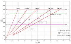 8th-minica-kai_gear-ratio.PNG