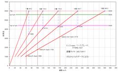 fj-cruiser_gear-ratio_hi.PNG
