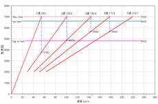 2nd-fit-rs_5mt_gear-ratio.PNG