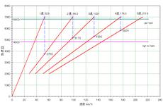 2nd-swift-sport_4235_gear-ratio.PNG