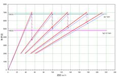 2nd_1st-swift-sport_gear-ratio_hikaku.PNG