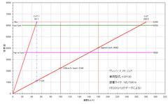 3rd-vits_ksp130_gear-ratio.PNG