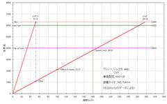 3rd-vits_nsp135_gear_ratio.PNG