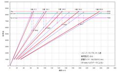 ek9_5mt_6mt_gear-ratio_hikaku.PNG