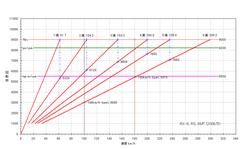 rx-8_2008-3_6mt_gear-ratio.PNG