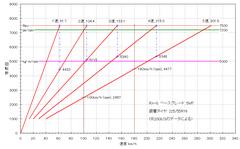 rx-8_5mt_gear-ratio.PNG